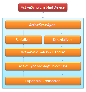 activesync implementation