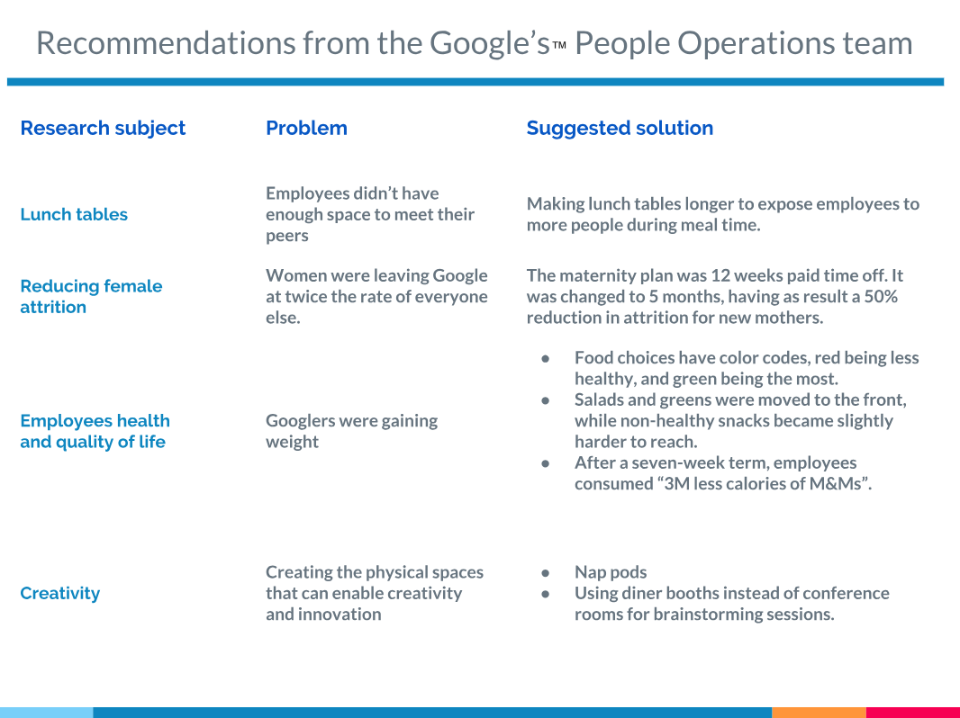 Recommendations from the Google's™ People Operations team