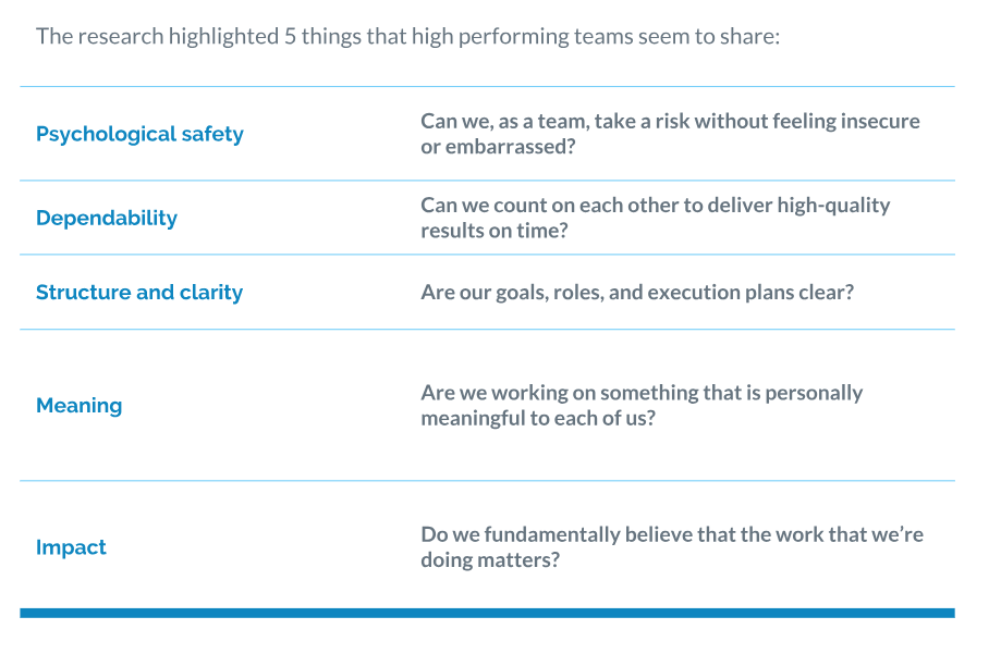 What best performing teams have in common