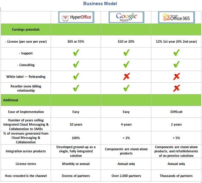 Reseller Program Template Reseller Programs Comparison