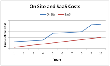 saas cost graph