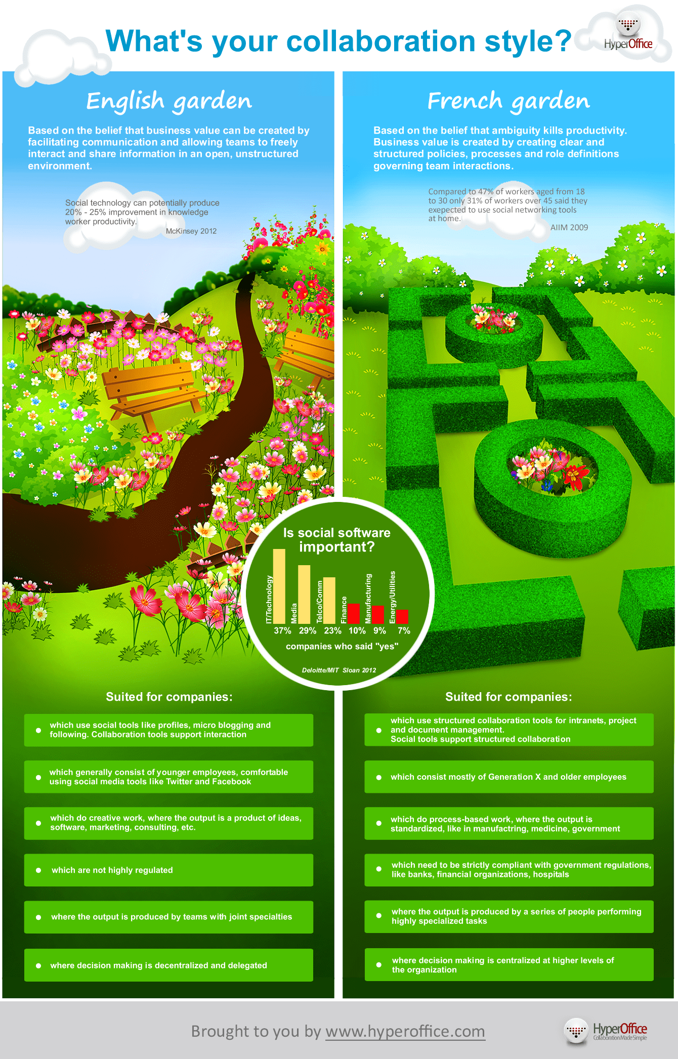 What Is Your Collaboration Style French Garden Or English Garden