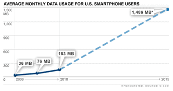 mobile data explosion graph
