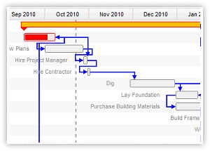 Online Gantt Charts: View Gantt Charts Online, Manage Projects